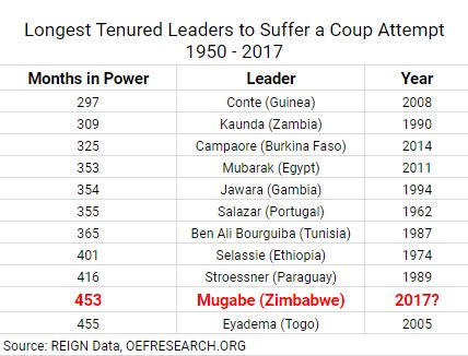 coup research data