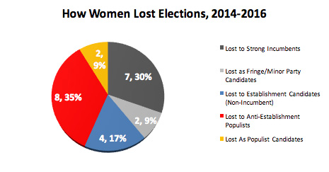 How Women Lose Elections
