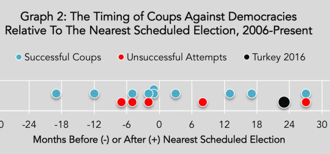 Predicting and Timing of Coup Attempts